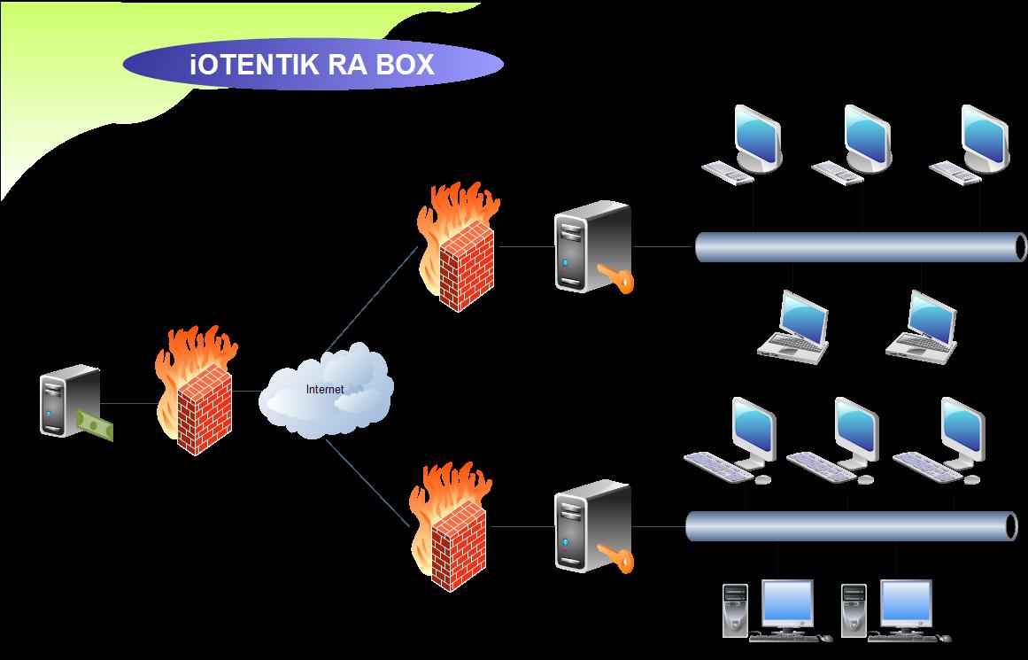 konfigurasi-ra-iotentik